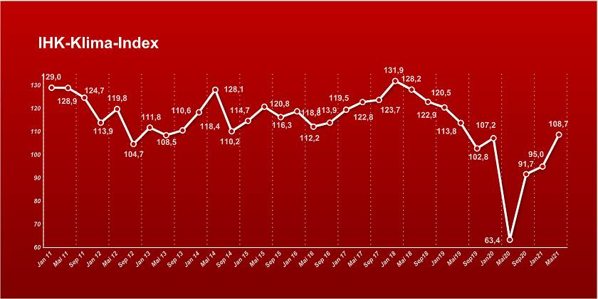 ihk index mai21 840